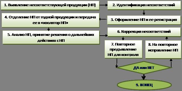 Блок схема производства медицинского обор фото 61