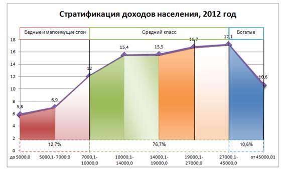 таблица стратификация в россии