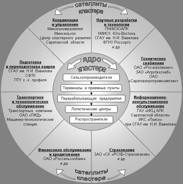 схема работы регионального