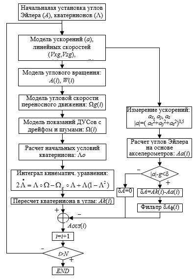 Блок-схема алгоритма БСО