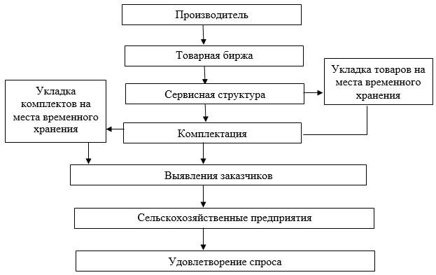 Рассмотрим схему складской