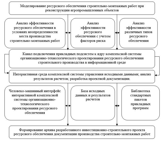 Схема реализации основных