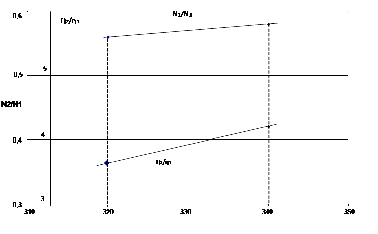 КПД и мощность схемы 2 к