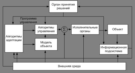 Структурная схема адаптивной
