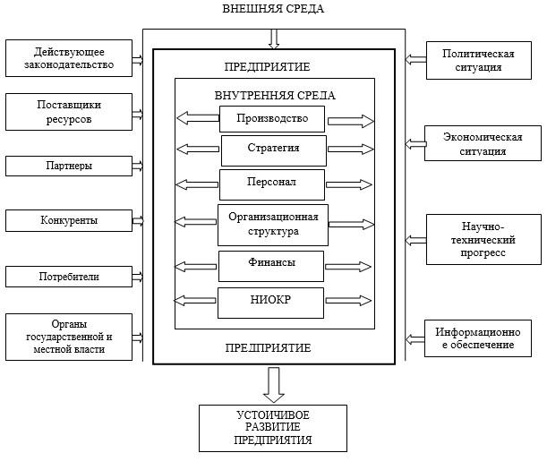 Факторы внешней и внутренней