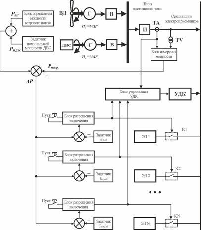Схема ветро-дизельной