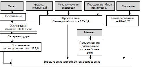 Схема подготовки сырья к