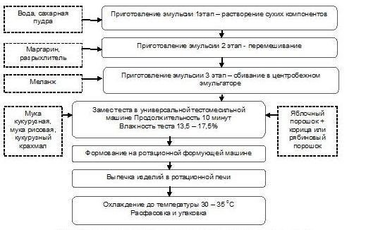 технологическая карта печенье сахарное
