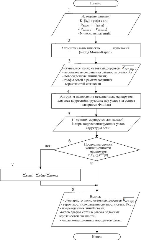 Блок-схема алгоритма оценки