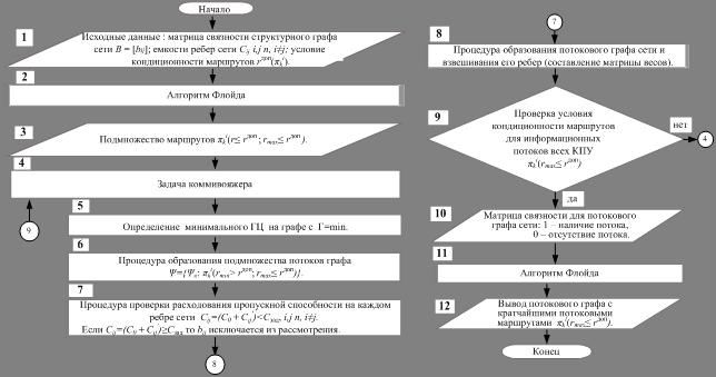 Блочная схема алгоритма