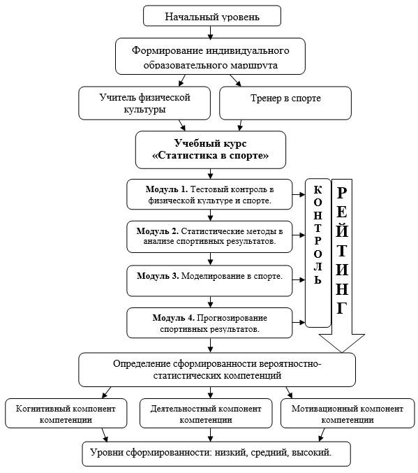 На схеме 1 представлен процесс
