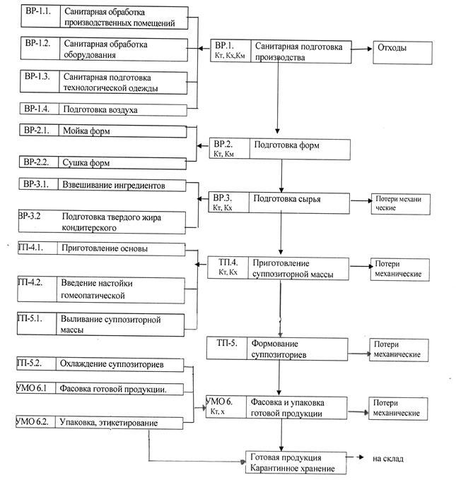 Схема получения эхинацеи