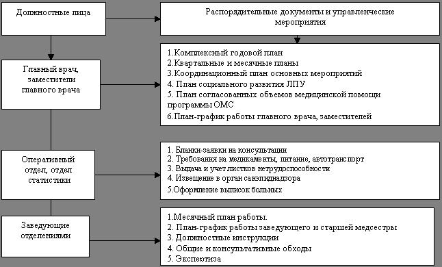 Обобщенная схема управления