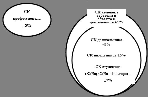 Схема 2. Формирование СК в