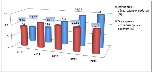 ПРОБЛЕМЫ ОРГАНИЗАЦИИ И ПРАВОВОГО РЕГУЛИРОВАНИЯ ИСПОЛНЕНИЯ  Доля осужденных к обязательным и исправительным работам в общей численности лиц состоявших на учете в УИИ в 2010 2014 годах