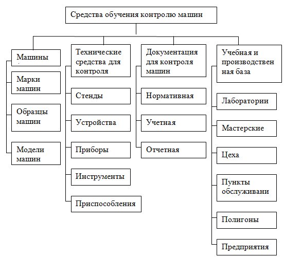 Схема средств обучения