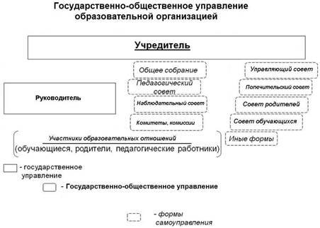 Система органов управления образованием доклад 3238