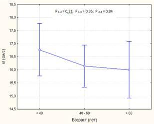 Эффективность графического анализа
