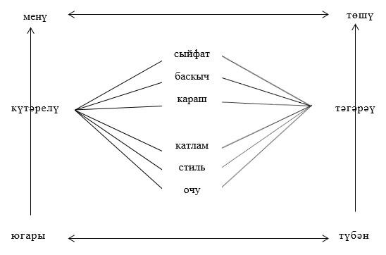 словарь антонимов башкирского языка