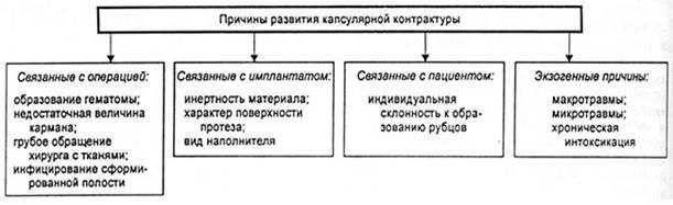 Основные причины, влияющие на развитие капсулярной контрактуры.