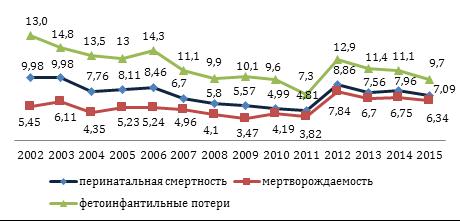 РЕПРОДУКТИВНЫЕ ПОТЕРИ В ЧУВАШСКОЙ РЕСПУБЛИКЕ В 2002-2015 ГГ ...