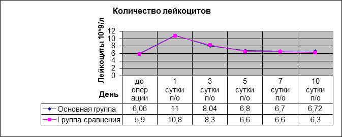 Допустимые цифры веса при протезировании тазобедренного сустава гемиартроз коленного сустава