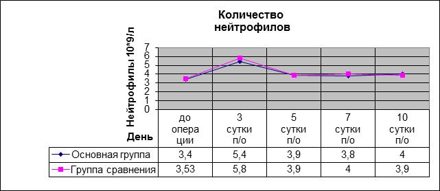 Допустимые цифры веса при протезировании тазобедренного сустава тесты для коленного сустава