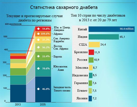 сколько больных сахарным диабетом в россии 2017