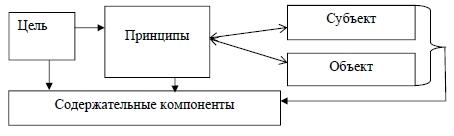 Принципы  ,Субъект ,Объект ,Содержательные компоненты ,Цель