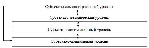 Субъектно-административный уровень ,Субъектно-методический уровень,Субъектно-деятельностный уровень,Субъектно-дошкольный уровень